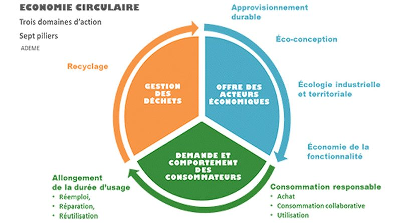 Eco-économiee 2